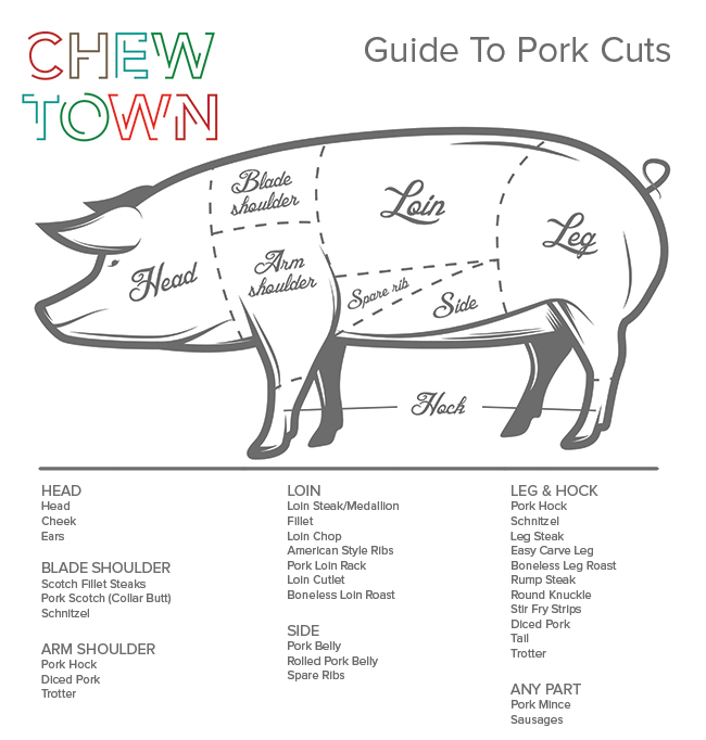 Chew-Town-Pork-Cuts-Chart